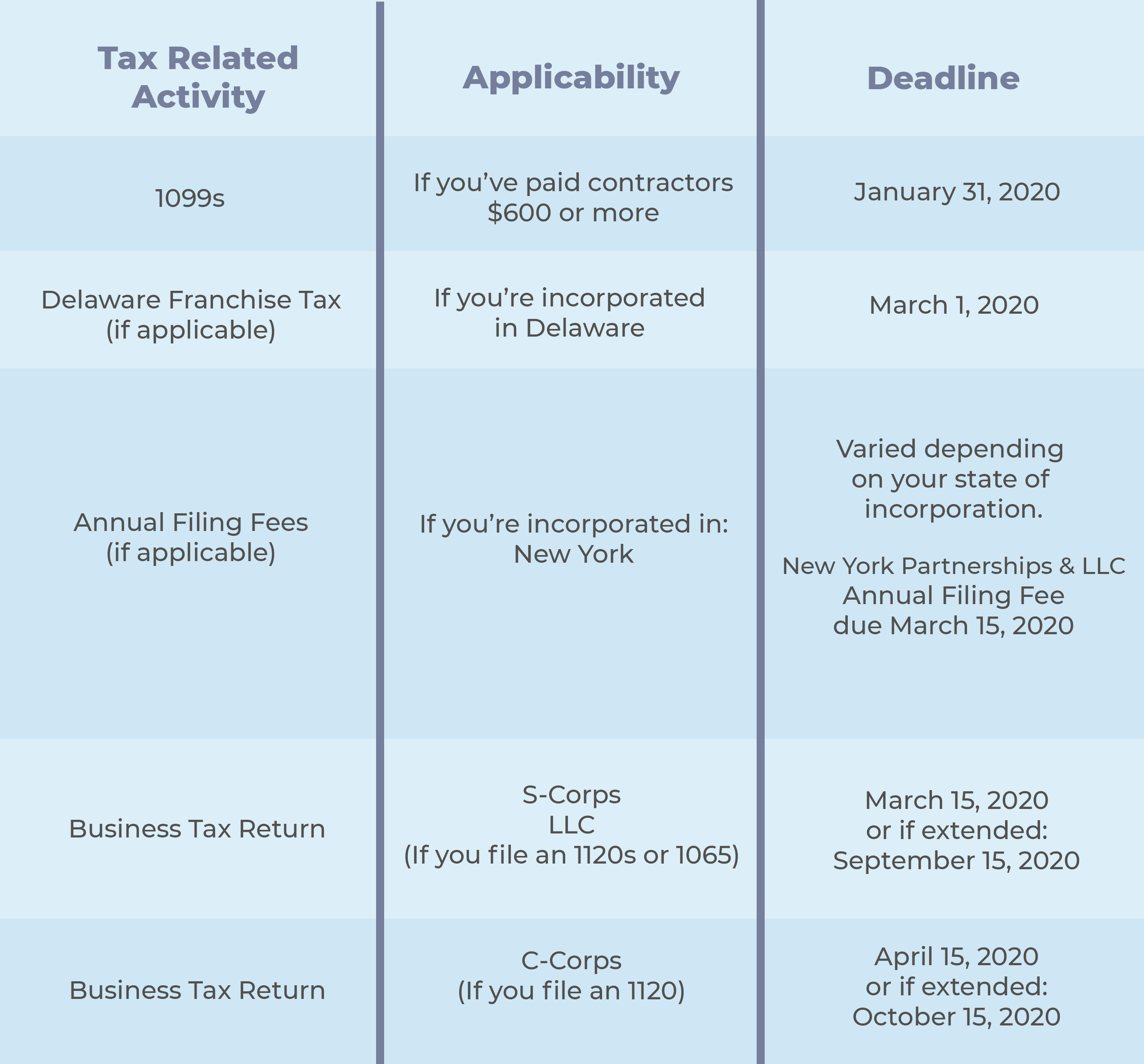 Plan your 2020 tax preparation accordingly using this guide.